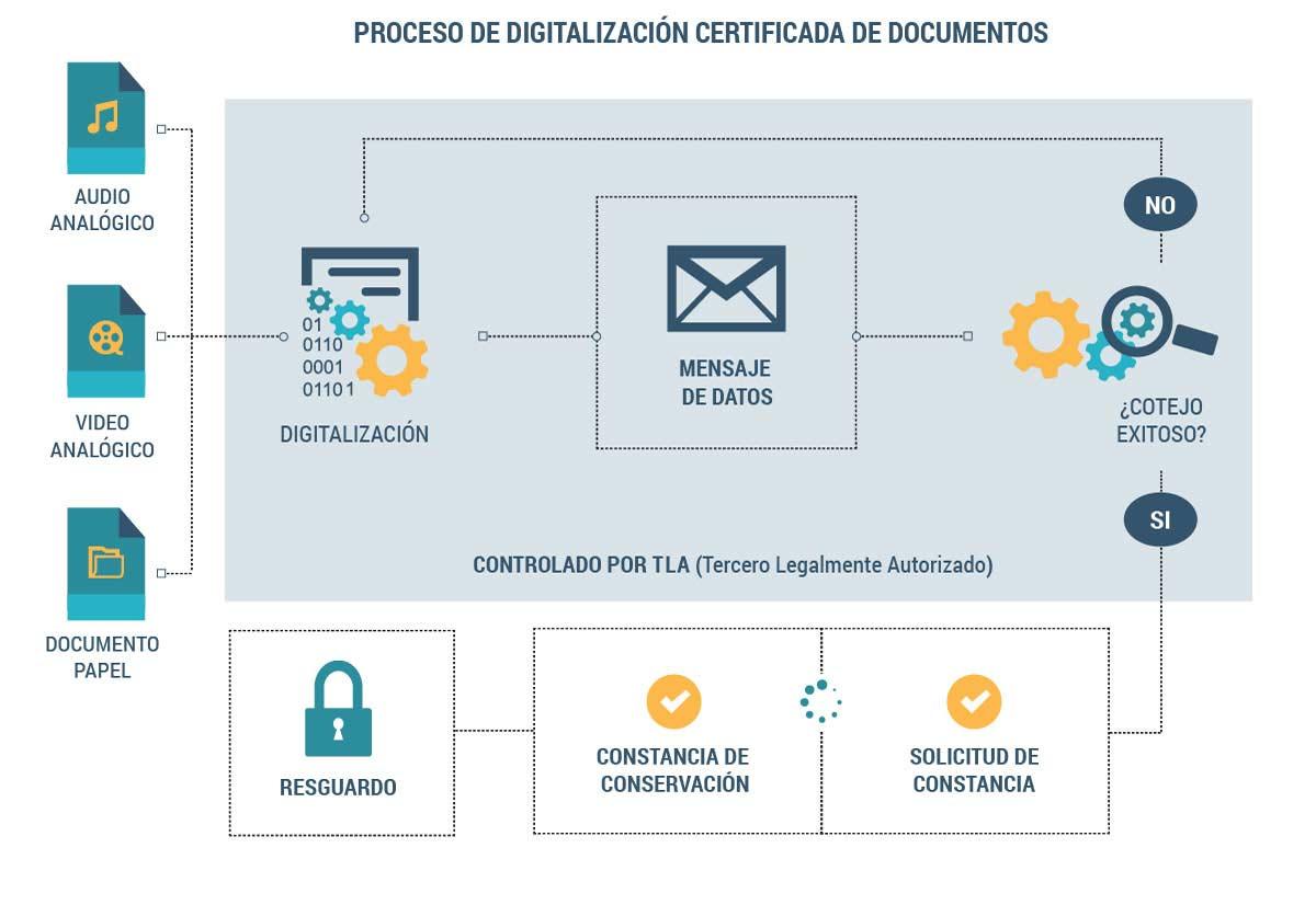 Proceso de digitalización certificada de documentos